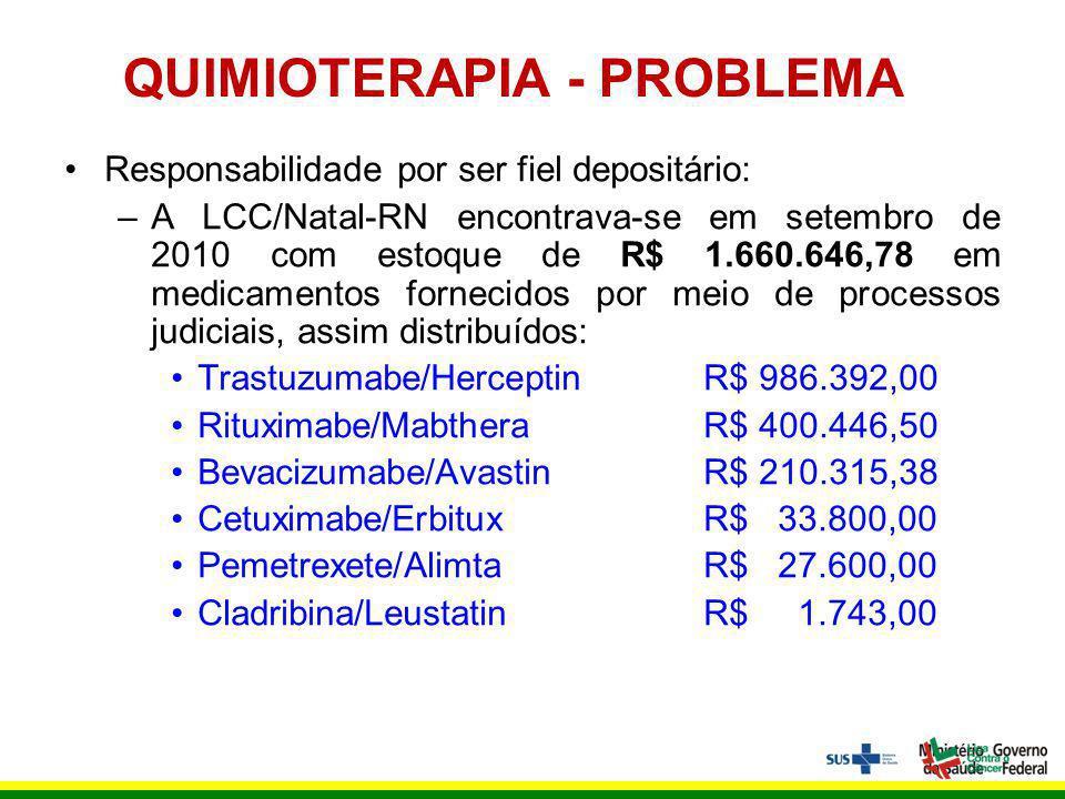 QUIMIOTERAPIA - PROBLEMA Responsabilidade por ser fiel depositário: –A LCC/Natal-RN encontrava-se em setembro de 2010 com estoque de R$ 1.660.646,78 em medicamentos fornecidos por meio de processos judiciais, assim distribuídos: Trastuzumabe/HerceptinR$ 986.392,00 Rituximabe/MabtheraR$ 400.446,50 Bevacizumabe/AvastinR$ 210.315,38 Cetuximabe/ErbituxR$ 33.800,00 Pemetrexete/AlimtaR$ 27.600,00 Cladribina/LeustatinR$ 1.743,00