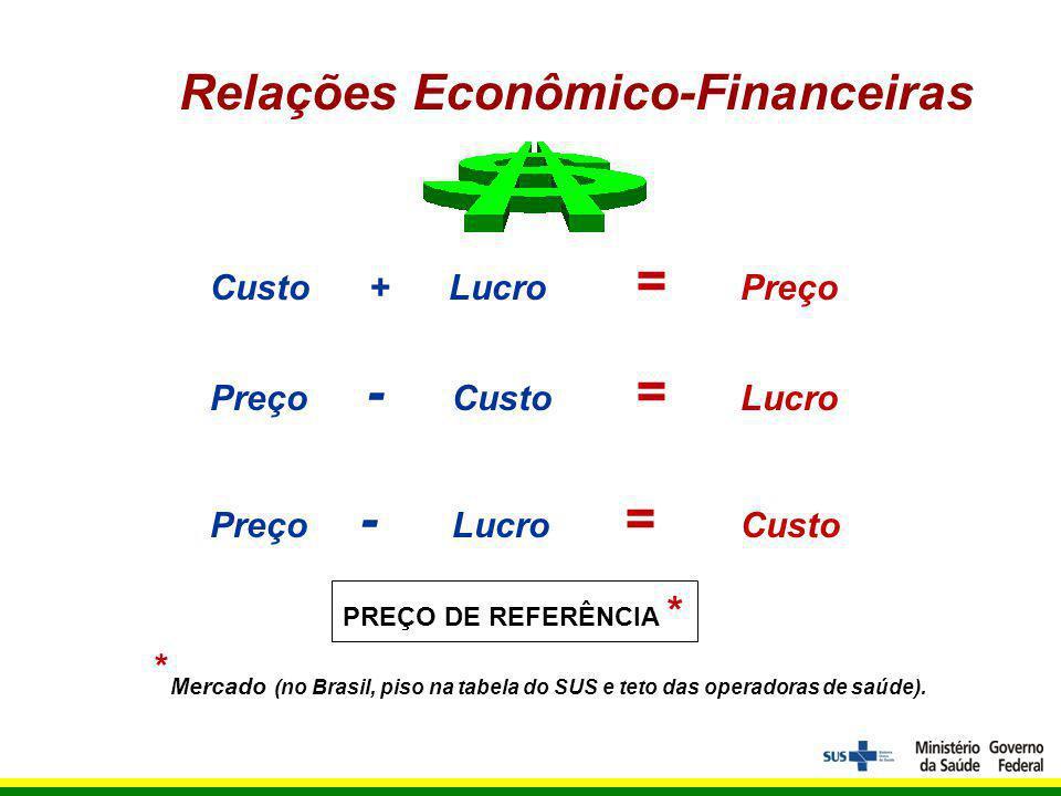 Relações Econômico-Financeiras Custo + Lucro = Preço Preço - Custo = Lucro Preço - Lucro = Custo * Mercado (no Brasil, piso na tabela do SUS e teto das operadoras de saúde).