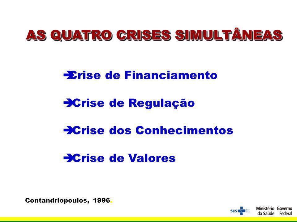 Crise de Financiamento Crise de Regulação Crise dos Conhecimentos Crise de Valores Contandriopoulos, 1996.
