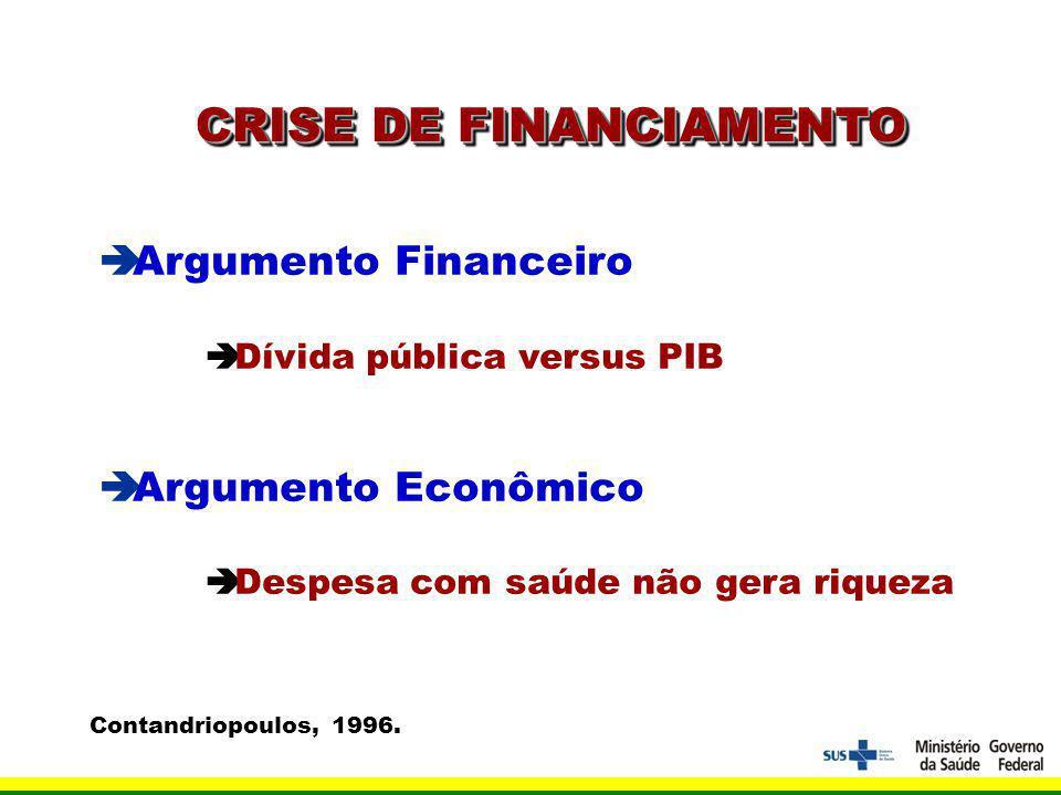 CRISE DE FINANCIAMENTO Argumento Financeiro Dívida pública versus PIB Argumento Econômico Despesa com saúde não gera riqueza Contandriopoulos, 1996.