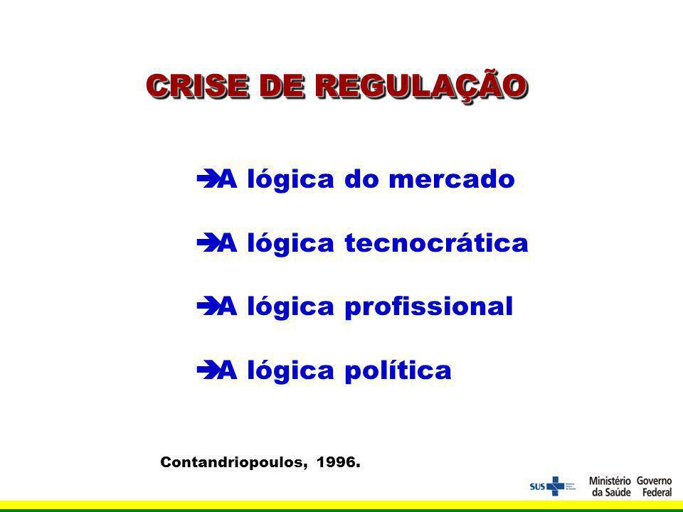 CRISE DE REGULAÇÃO A lógica do mercado A lógica tecnocrática A lógica profissional A lógica política Contandriopoulos, 1996.
