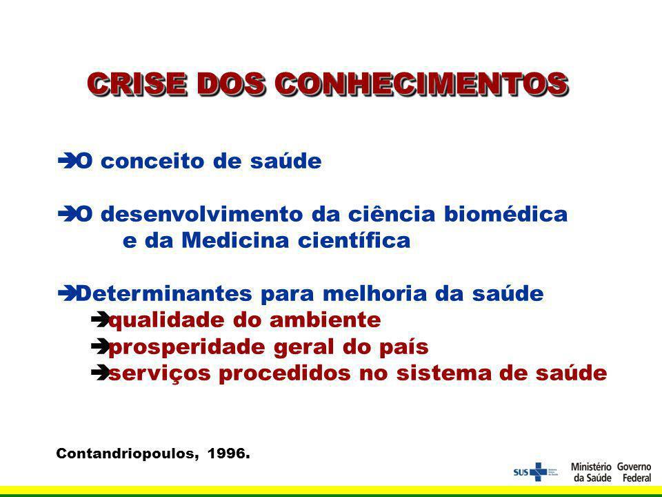 CRISE DOS CONHECIMENTOS O conceito de saúde O desenvolvimento da ciência biomédica e da Medicina científica Determinantes para melhoria da saúde qualidade do ambiente prosperidade geral do país serviços procedidos no sistema de saúde Contandriopoulos, 1996.