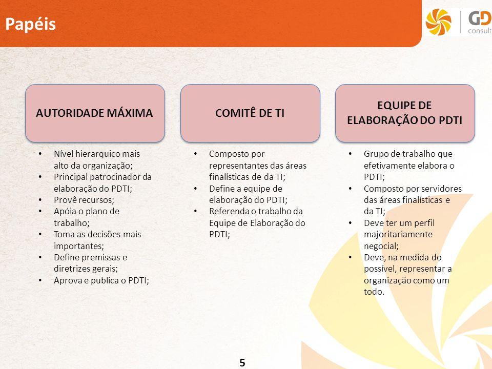 5 Papéis AUTORIDADE MÁXIMA COMITÊ DE TI EQUIPE DE ELABORAÇÃO DO PDTI Nível hierarquico mais alto da organização; Principal patrocinador da elaboração