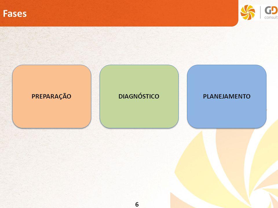 7 Questões Administrativas É possível criar uma lista de mailing a ser utilizada pela EqPDTI.