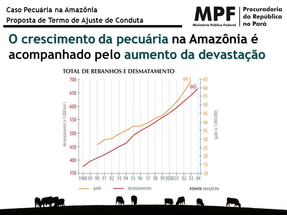 Caso Pecuária na Amazônia Proposta de Termo de Ajuste de Conduta 78% 78% do desmatamento na Amazônia aconteceu abrir para abrir espaço para os pastos os pastos, segundo o Imazon
