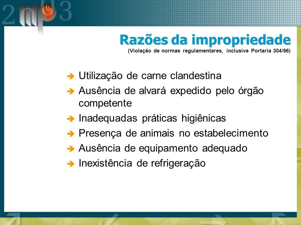 Razões da impropriedade Razões da impropriedade (Violação de normas regulamentares, inclusive Portaria 304/96) Utilização de carne clandestina Ausênci