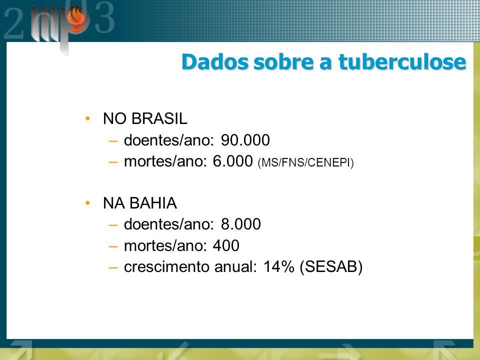 Dados regionais sobre a tuberculose Ano200020012002 Ocorrências 75 56 50 Eunápolis Fonte: SESAB/SUS, em http://tabnet.saude.ba.gov.br/cgi/deftohtm.exe?tabnet/sinan/Tube/Tube.def Ano200020012002 Ocorrências 45 53 50 Itamaraju Ano200020012002 Ocorrências 117 85 53 Porto Seguro Ano200020012002 Ocorrências 79 88 69 Teixeira de Freitas