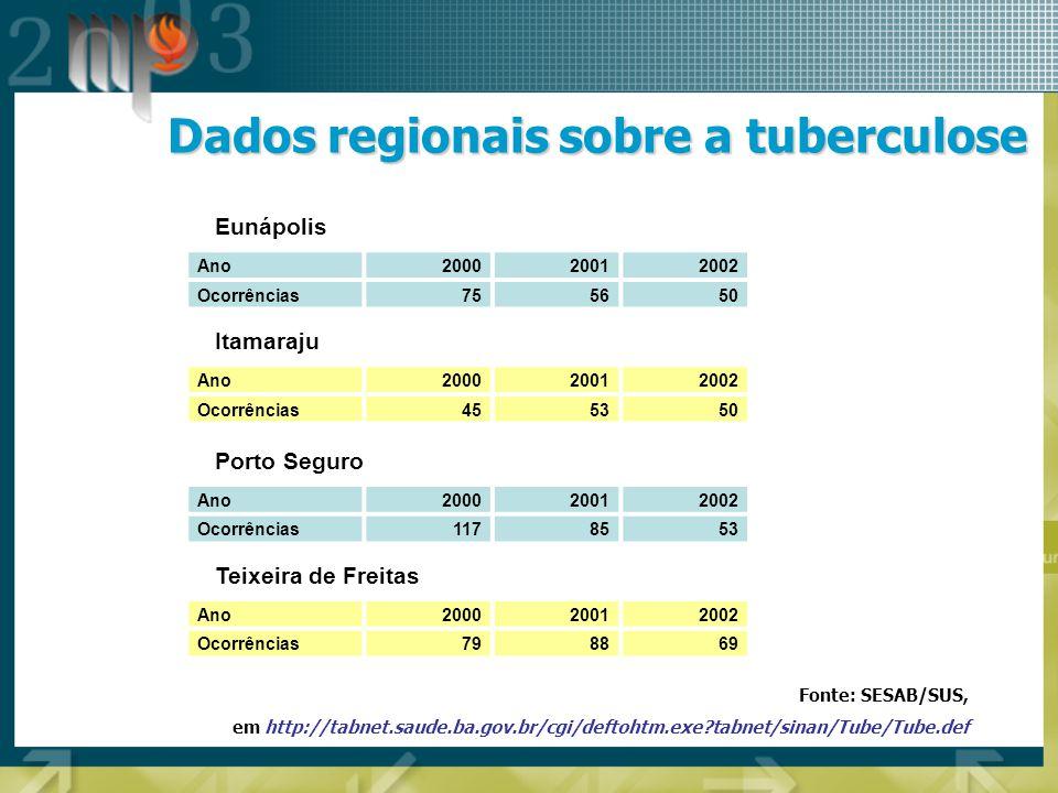 Dados regionais sobre a tuberculose Ano200020012002 Ocorrências 75 56 50 Eunápolis Fonte: SESAB/SUS, em http://tabnet.saude.ba.gov.br/cgi/deftohtm.exe