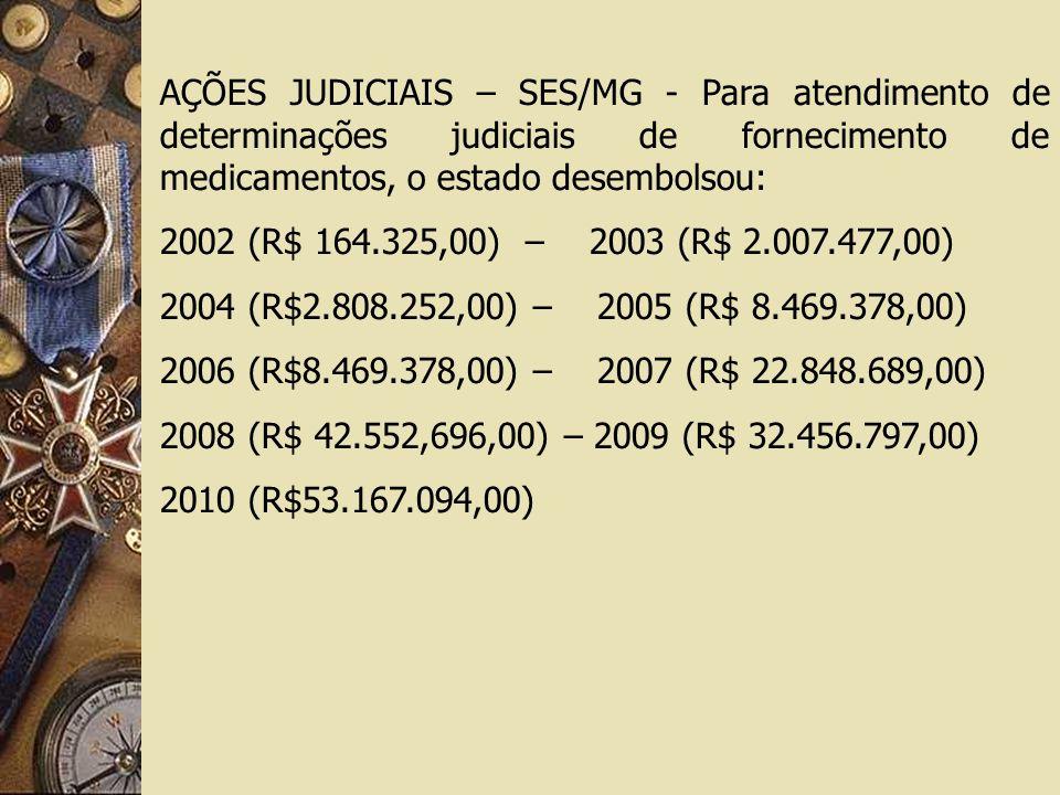 AÇÕES JUDICIAIS – SES/MG - Para atendimento de determinações judiciais de fornecimento de medicamentos, o estado desembolsou: 2002 (R$ 164.325,00) – 2003 (R$ 2.007.477,00) 2004 (R$2.808.252,00) – 2005 (R$ 8.469.378,00) 2006 (R$8.469.378,00) – 2007 (R$ 22.848.689,00) 2008 (R$ 42.552,696,00) – 2009 (R$ 32.456.797,00) 2010 (R$53.167.094,00)