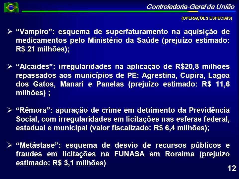 Controladoria-Geral da União (OPERAÇÕES ESPECIAIS) Vampiro: esquema de superfaturamento na aquisição de medicamentos pelo Ministério da Saúde (prejuíz