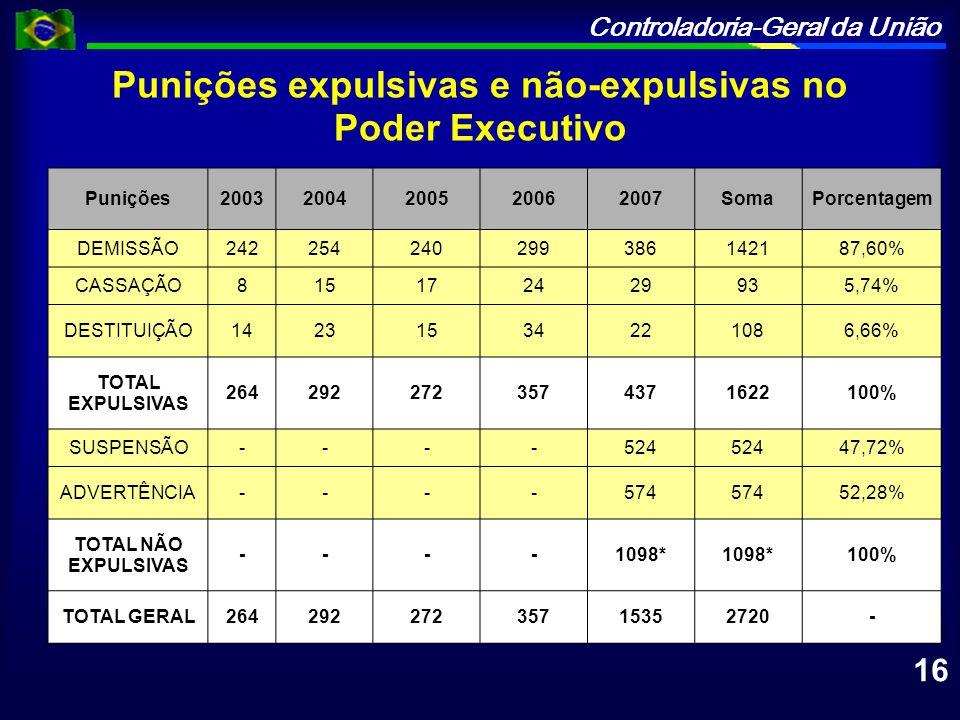 Controladoria-Geral da União Punições expulsivas e não-expulsivas no Poder Executivo Punições20032004200520062007SomaPorcentagem DEMISSÃO2422542402993