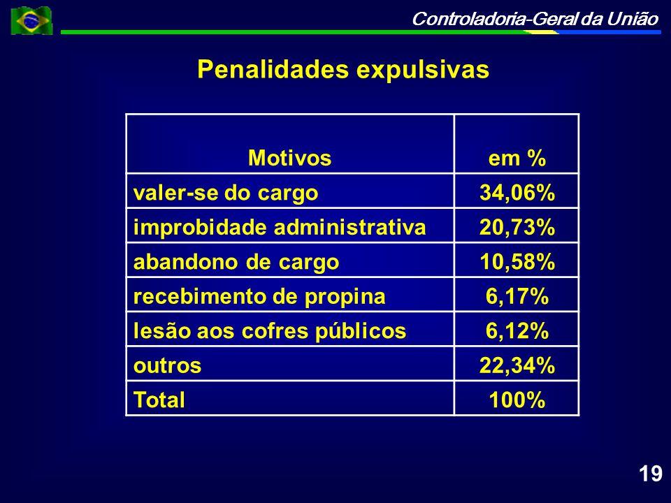 Controladoria-Geral da União Motivosem % valer-se do cargo34,06% improbidade administrativa20,73% abandono de cargo10,58% recebimento de propina6,17%