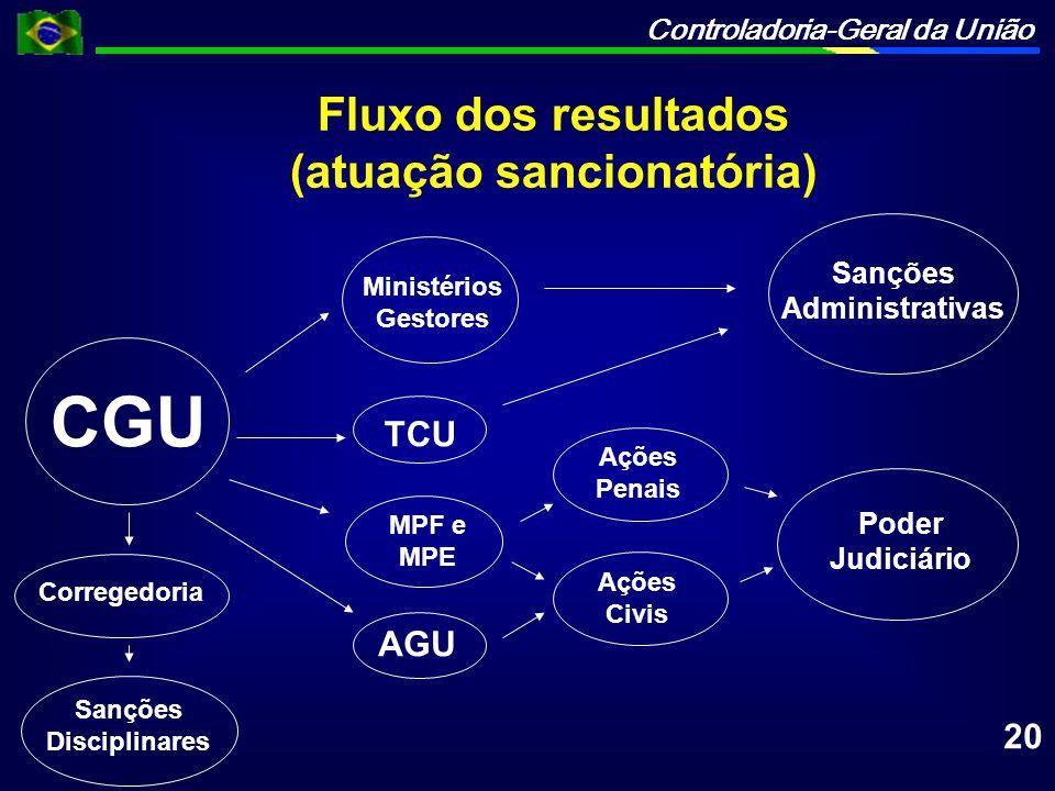 Controladoria-Geral da União CGU Poder Judiciário Ações Penais Sanções Administrativas AGU MPF e MPE TCU Ministérios Gestores Ações Civis Corregedoria
