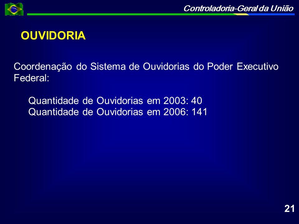 Controladoria-Geral da União OUVIDORIA Coordenação do Sistema de Ouvidorias do Poder Executivo Federal: Quantidade de Ouvidorias em 2003: 40 Quantidad