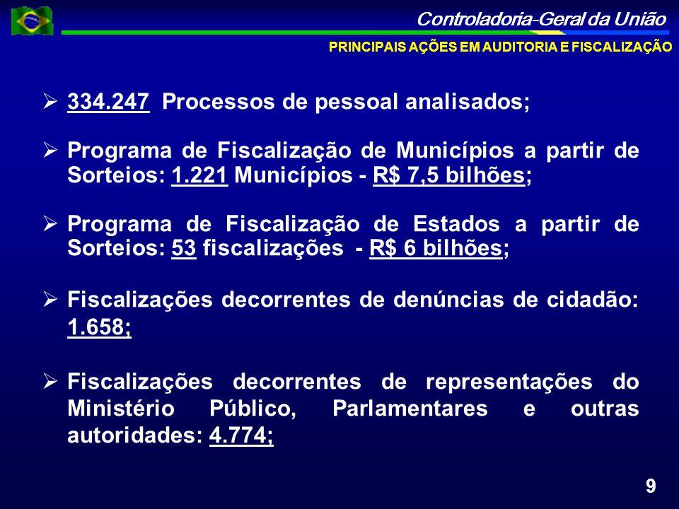 Controladoria-Geral da União 334.247 Processos de pessoal analisados; Programa de Fiscalização de Municípios a partir de Sorteios: 1.221 Municípios -