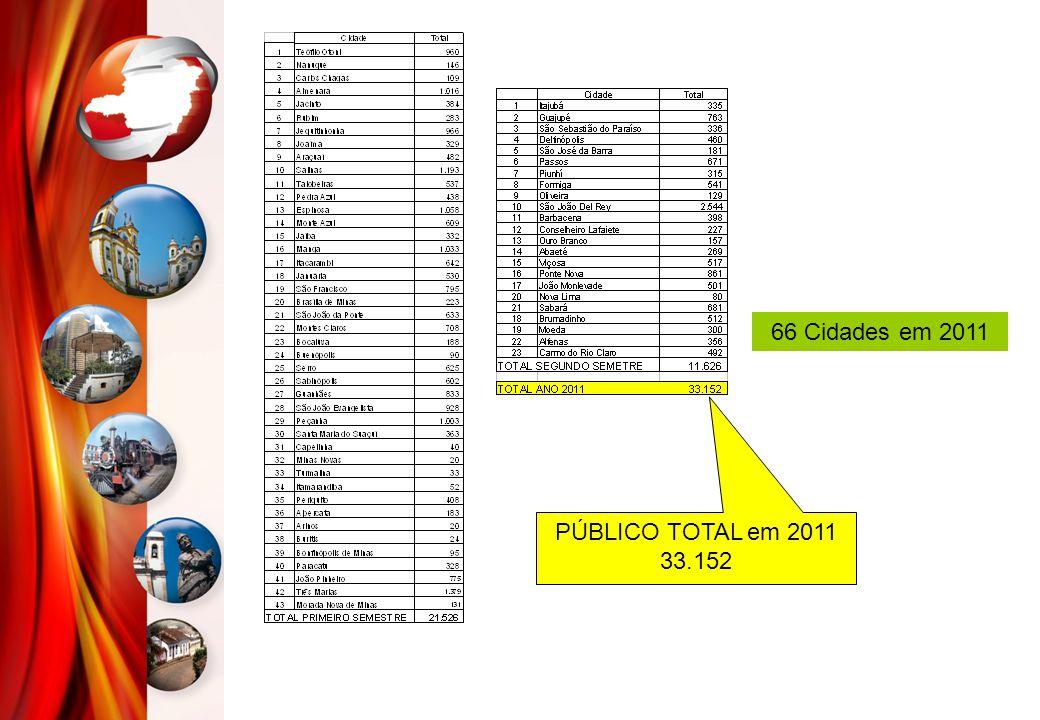 PÚBLICO TOTAL em 2011 33.152 66 Cidades em 2011