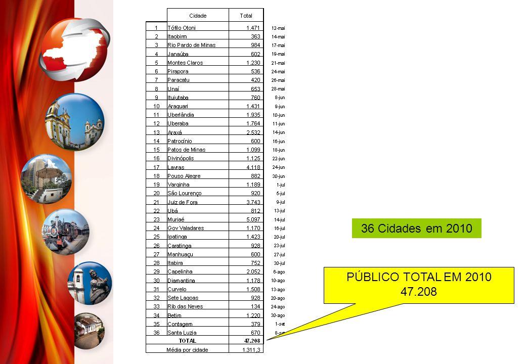 PÚBLICO TOTAL EM 2010 47.208 36 Cidades em 2010