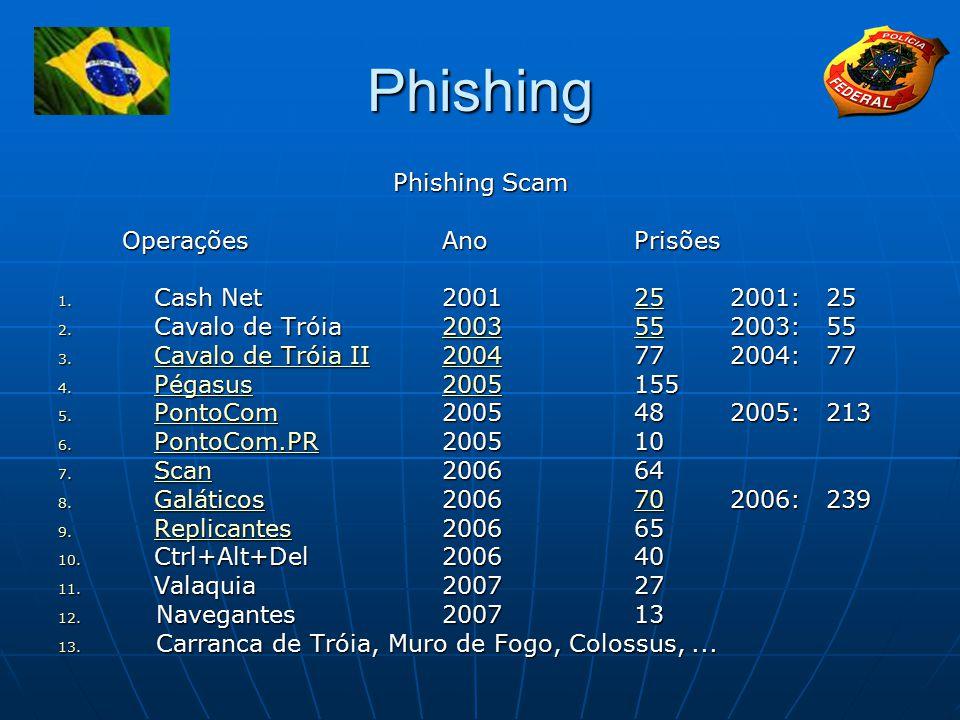 Phishing Phishing Scam OperaçõesAnoPrisões 1.Cash Net 2001252001:25 25 2.