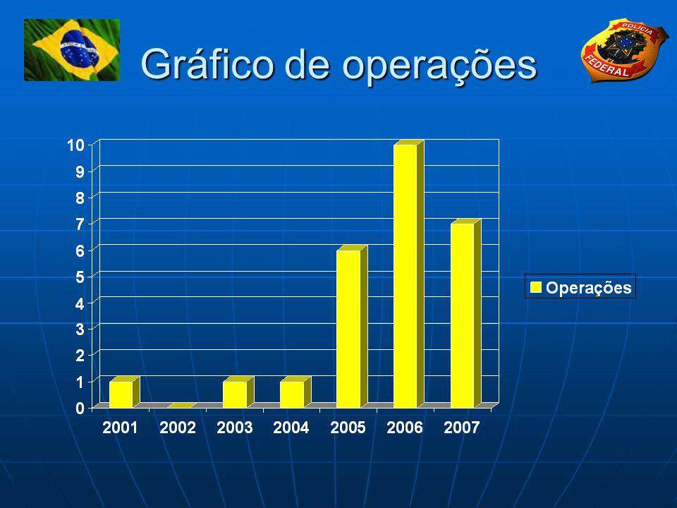 Gráfico de operações