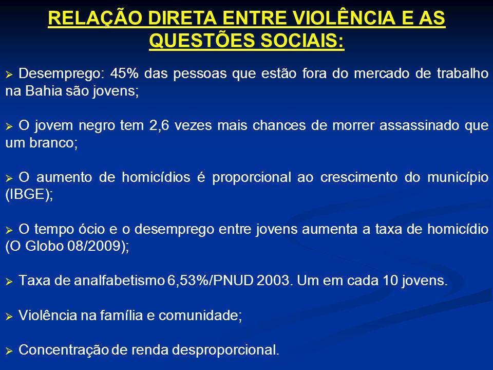 RELAÇÃO DIRETA ENTRE VIOLÊNCIA E AS QUESTÕES SOCIAIS: Desemprego: 45% das pessoas que estão fora do mercado de trabalho na Bahia são jovens; O jovem n