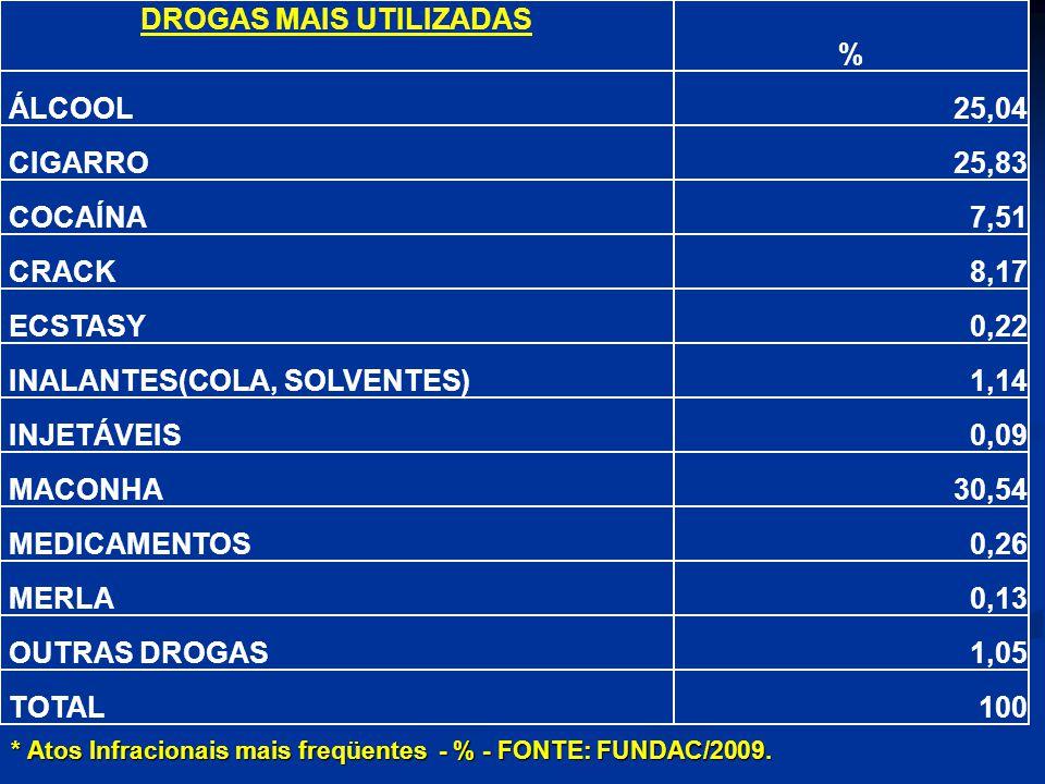 DROGAS MAIS UTILIZADAS % ÁLCOOL25,04 CIGARRO25,83 COCAÍNA7,51 CRACK8,17 ECSTASY0,22 INALANTES(COLA, SOLVENTES)1,14 INJETÁVEIS0,09 MACONHA30,54 MEDICAM