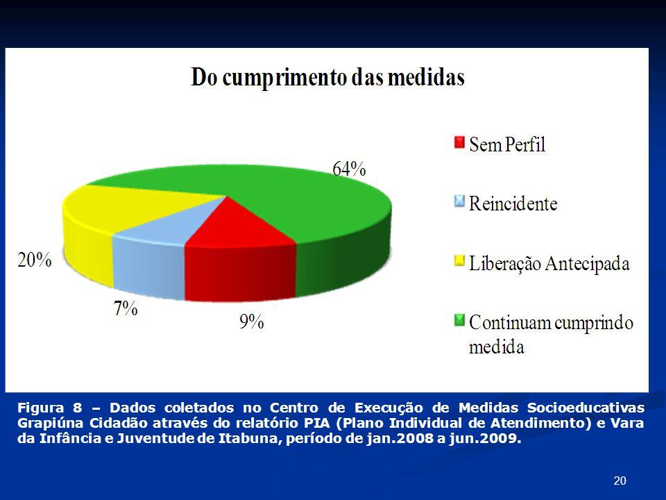 20 Figura 8 – Dados coletados no Centro de Execução de Medidas Socioeducativas Grapiúna Cidadão através do relatório PIA (Plano Individual de Atendime