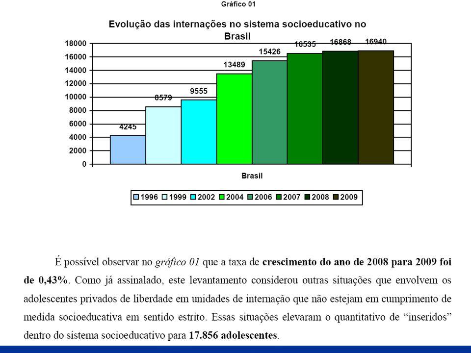 Medidas Socioeducativas Aplicadas no ano de 2010 Vara da Infância e Juventude de Itabuna Medidas em Meio Aberto: 85% Total: 216 Medidas em Meio Fechado:15% 98 33 25 60