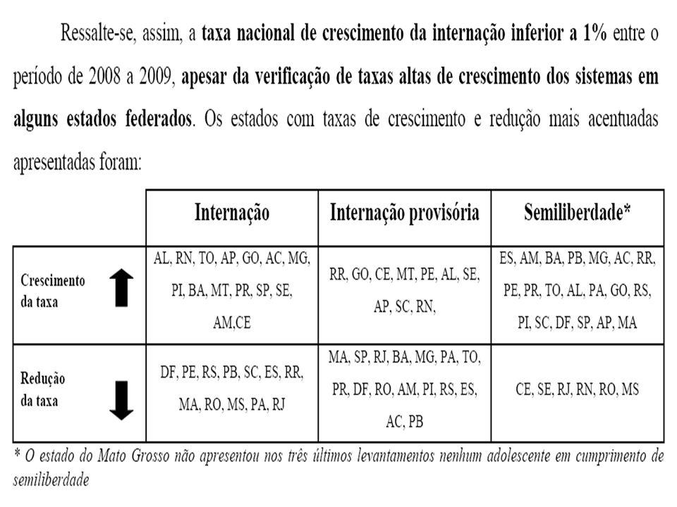 PROPOSIÇÕES: OFICIAR Á FUNDAC PARA CONFERIR CELERIDADE NA ELABORAÇAO E REMESSAS DOS RELATÓRIOS PERIÓDICOS DE AVALIAÇÃO DOS ADOLESCENTES QUE ESTÃO CUMPRINDO MEDIDA SOCIOEDUCATIVA; NORMATIZAÇÃO DO PROCESSO DE EXECUÇÃO DE MEDIDAS SOCIOEDUCATIVAS – PROVIMENTO DA CORREGEDORIA GERAL DE JUSTIÇA EM ANDAMENTO; CRIAÇÃO DO GRUPO DE MONITORAMENTO, ACOMPANHAMENTO, APERFEIÇOAMENTO E FISCALIZAÇÃO DO SISTEMA DE EXECUÇÃO DE MEDIDAS SOCIOEDUCATIVAS – DECRETO JUDICIÁRIO Nº 337, DE 19/05/2011.