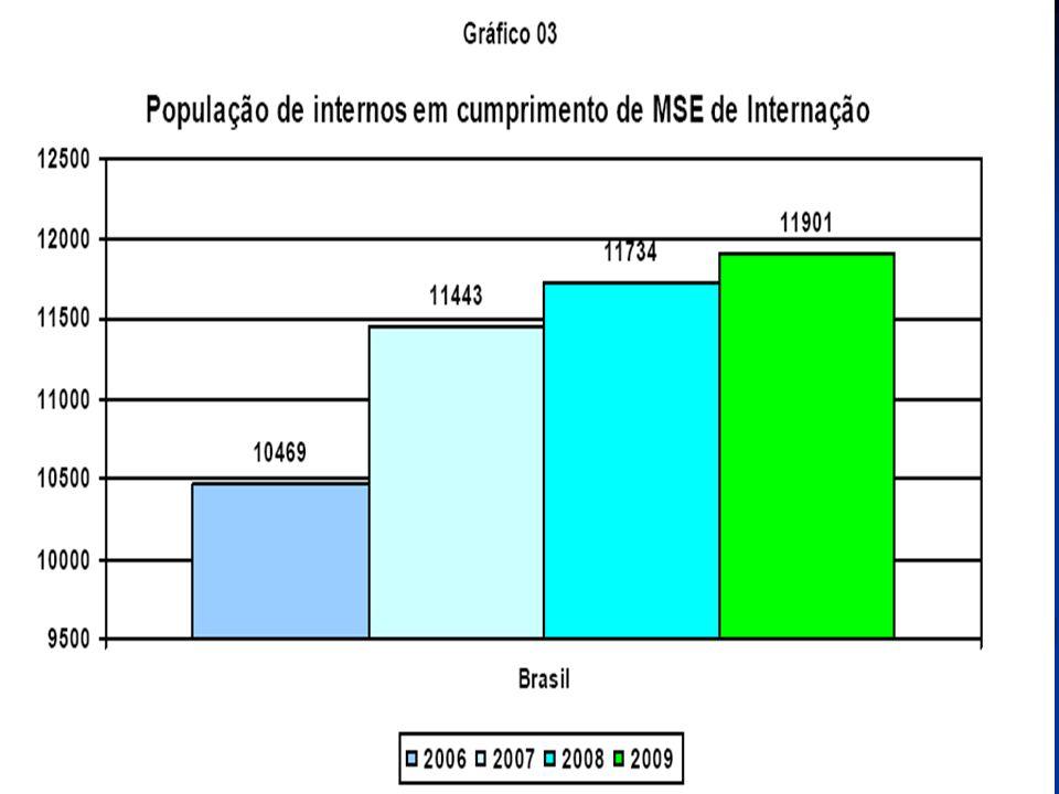 17 Figura 7 – Dados coletados no Centro de Execução de Medidas Socioeducativas Grapiúna Cidadão e Vara da Infância e Juventude, período de jan.2008 a jun.2009