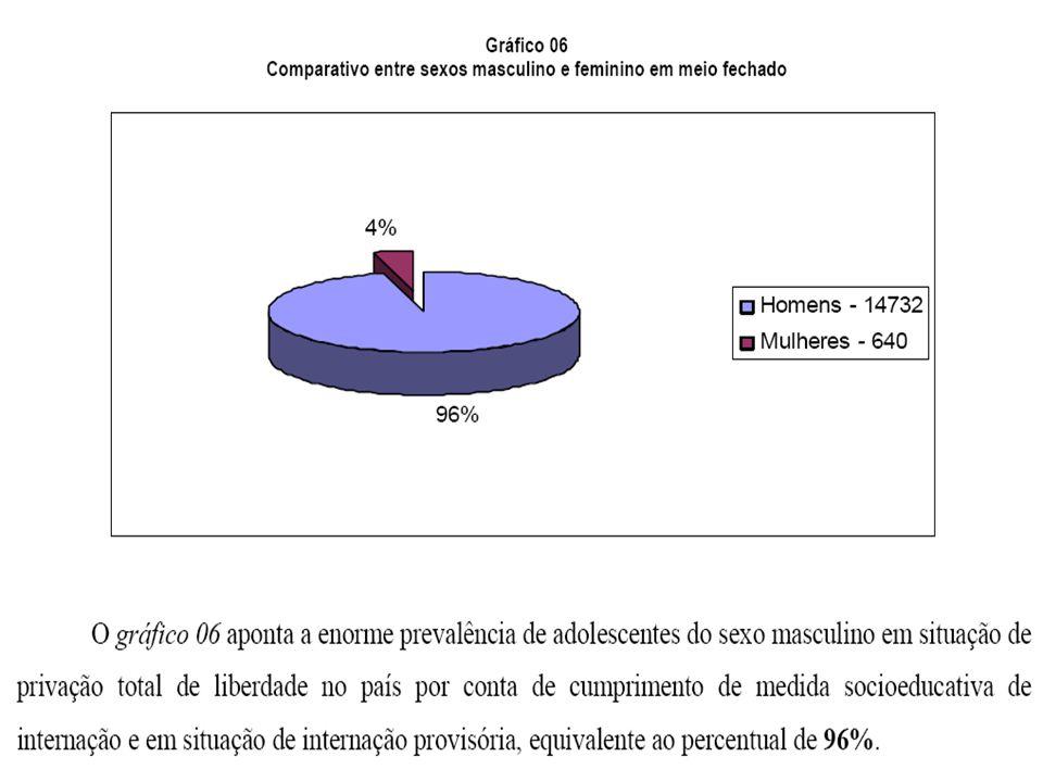 UNIDADES DE INTERNAMENTO COM ARQUITETURA PRISIONAL ANTIGA E SEM QUALQUER PROJETO PEDAGÓGICO DE RESSOCIALIZAÇÃO SUPERLOTAÇÃO DAS UNIDADES; AS UNIDADES DE INTERNAMENTO DESTINAM EXCLUSIVAMENTE AO ADOLESCENTE DO SEXO MASCULINO; UMA DAS UNIDADES DE INTERNAMENTO DE SALVADOR É DE INTERNAMENTO PROVISÓRIO; INEXISTÊNCIA DE UM PROGRAMA DE ATENDIMENTO SOCIOEDUCATIVO ESTADUAL; AS UNIDADES DE INTERNAMENTO NÃO TRABALHAM COM O PIA – PLANO INDIVIDUAL DE ATENDIMENTO.