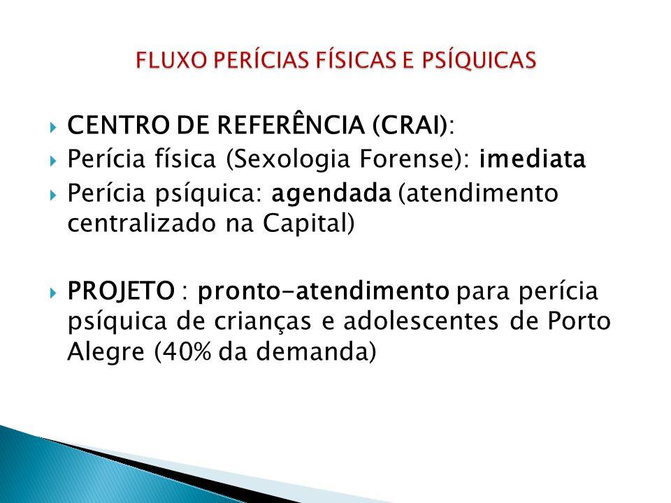 CENTRO DE REFERÊNCIA (CRAI): Perícia física (Sexologia Forense): imediata Perícia psíquica: agendada (atendimento centralizado na Capital) PROJETO : pronto-atendimento para perícia psíquica de crianças e adolescentes de Porto Alegre (40% da demanda)