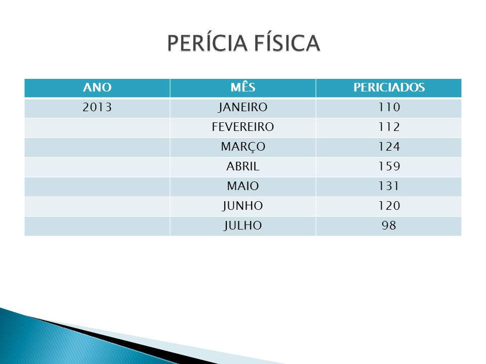 Procedência dos periciados: 40% da Capital, 44% da Grande Porto Alegre e 16% do Interior Tempo do evento abusivo: 85% mais de 72 horas Frequência do evento: 37% única vez, 52% múltiplas vezes e 11% não souberam informar Sexo: 84% - feminino e 16% - masculino Agressor: 68% intrafamiliar; 91% único e 80% com idade superior a 19 anos 3,5% dos periciados receberam profilaxia