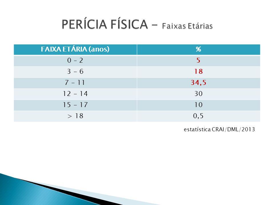 TIPO DE EXAMEPOSITIVONEGATIVO CONJUNÇÃO CARNAL22%68% ATO LIBIDINOSO DIVERSO CC 2,5%93,5% LESÃO CORPORAL13%85% estatística DML/CRAI/2013