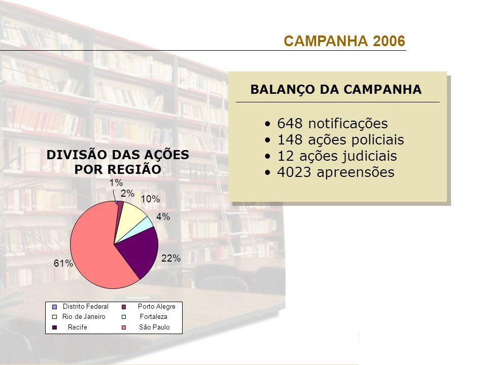 CAMPANHA 2006 DIVISÃO DAS AÇÕES POR REGIÃO 648 notificações 148 ações policiais 12 ações judiciais 4023 apreensões BALANÇO DA CAMPANHA 2% 10% 4% 22% 61% 1% Distrito Federal Porto Alegre Rio de JaneiroFortaleza Recife São Paulo