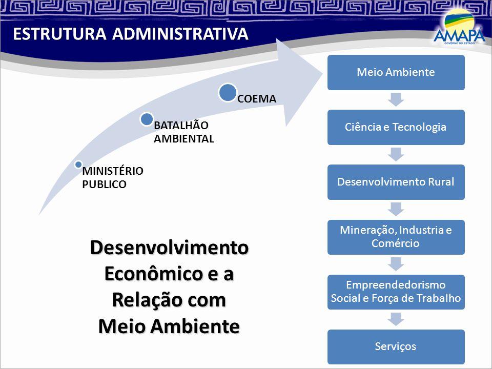 Meio AmbienteCiência e TecnologiaDesenvolvimento Rural Mineração, Industria e Comércio Empreendedorismo Social e Força de Trabalho Serviços MINISTÉRIO PUBLICO BATALHÃO AMBIENTAL COEMA Desenvolvimento Econômico e a Relação com Meio Ambiente ESTRUTURA ADMINISTRATIVA