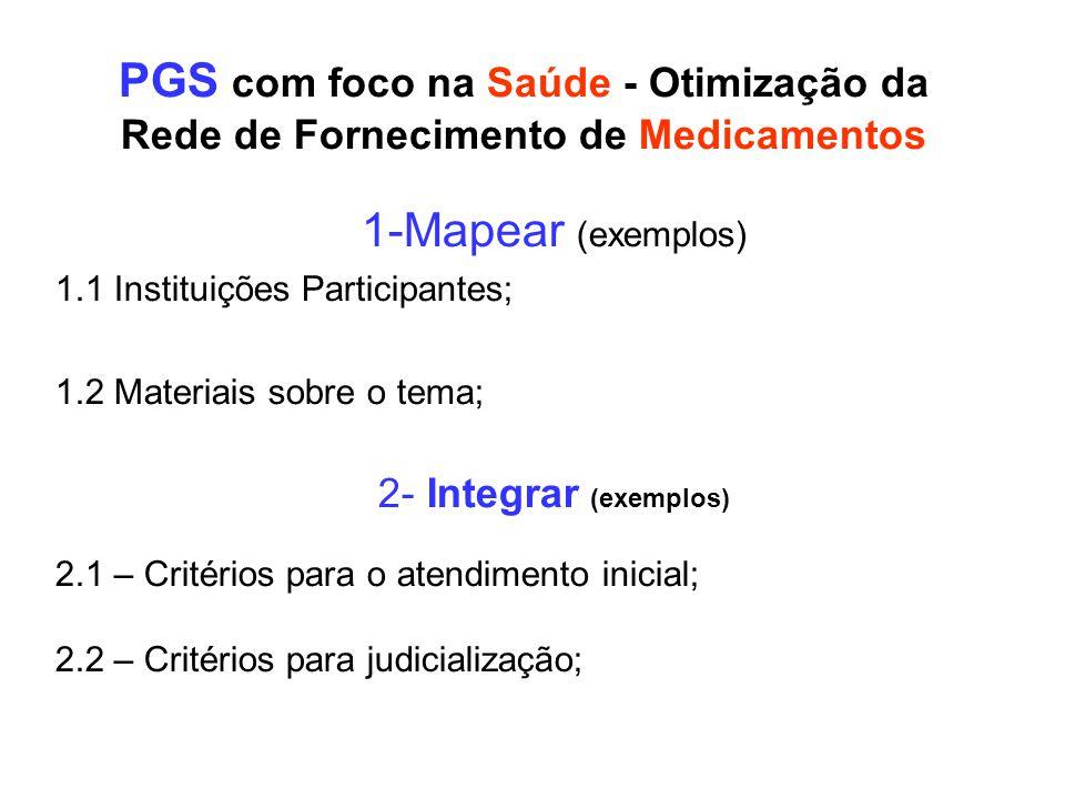 PGS com foco na Saúde - Otimização da Rede de Fornecimento de Medicamentos 1-Mapear (exemplos) 1.1 Instituições Participantes; 1.2 Materiais sobre o t
