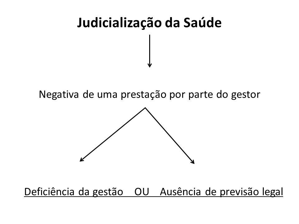 Judicialização da Saúde Negativa de uma prestação por parte do gestor Deficiência da gestão OU Ausência de previsão legal