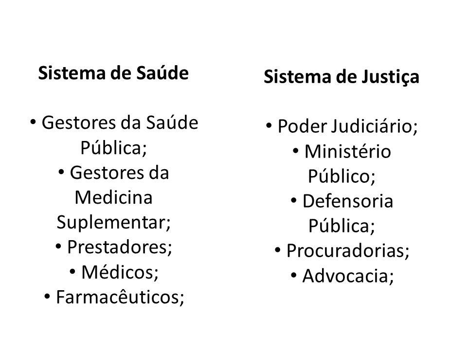 Sistema de Saúde Gestores da Saúde Pública; Gestores da Medicina Suplementar; Prestadores; Médicos; Farmacêuticos; Sistema de Justiça Poder Judiciário