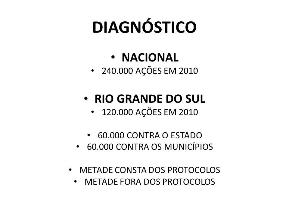 DIAGNÓSTICO NACIONAL 240.000 AÇÕES EM 2010 RIO GRANDE DO SUL 120.000 AÇÕES EM 2010 60.000 CONTRA O ESTADO 60.000 CONTRA OS MUNICÍPIOS METADE CONSTA DO