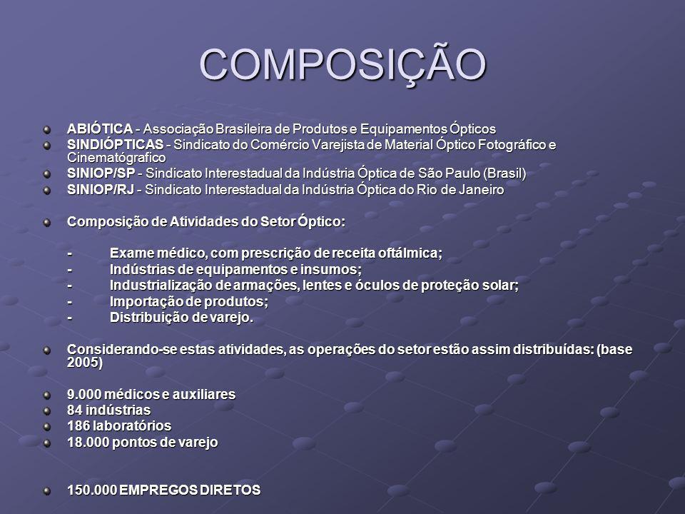 COMPOSIÇÃO ABIÓTICA - Associação Brasileira de Produtos e Equipamentos Ópticos SINDIÓPTICAS - Sindicato do Comércio Varejista de Material Óptico Fotog