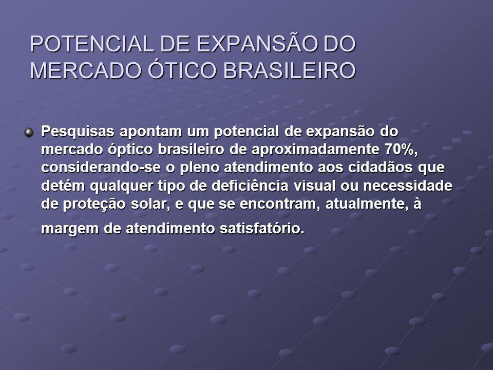 POTENCIAL DE EXPANSÃO DO MERCADO ÓTICO BRASILEIRO Pesquisas apontam um potencial de expansão do mercado óptico brasileiro de aproximadamente 70%, cons