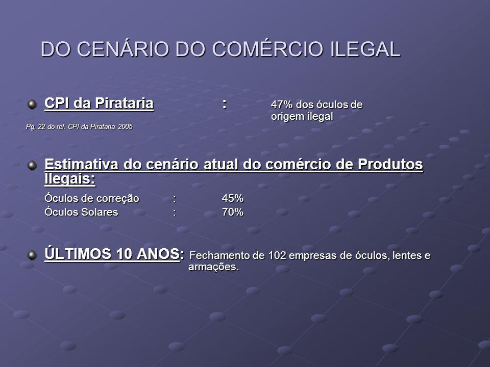 DO CENÁRIO DO COMÉRCIO ILEGAL CPI da Pirataria: 47% dos óculos de origem ilegal Pg. 22 do rel. CPI da Pirataria 2005 Estimativa do cenário atual do co