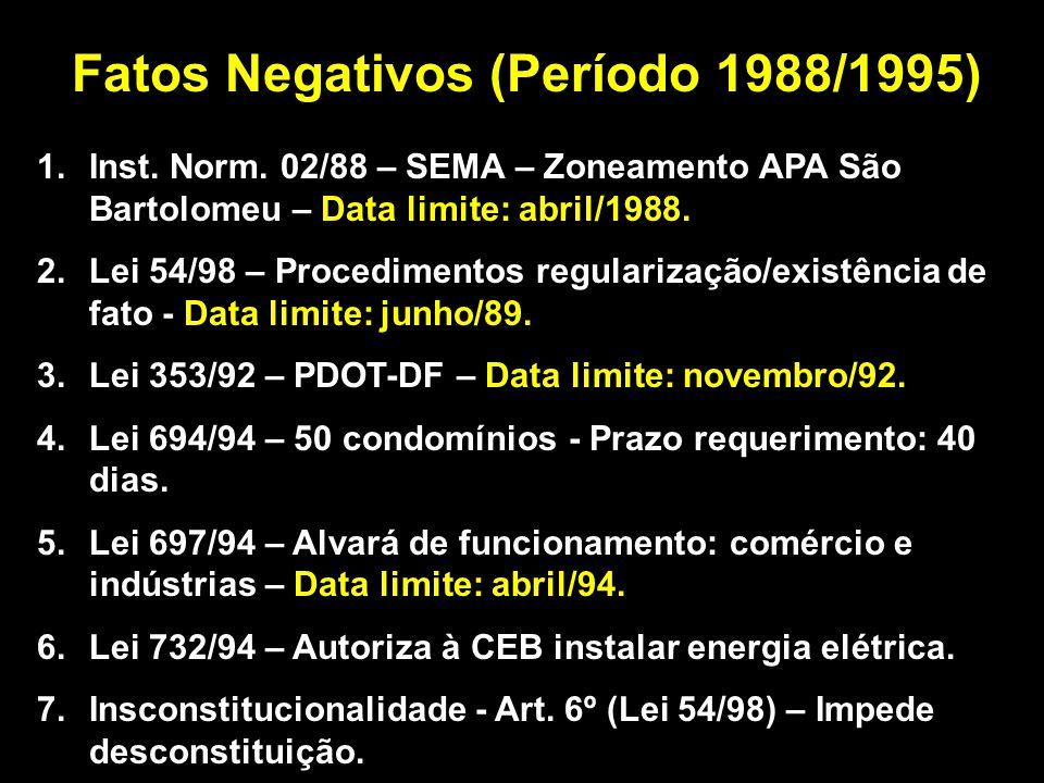 Fatos Negativos (Período 1988/1995) 1.Inst. Norm.