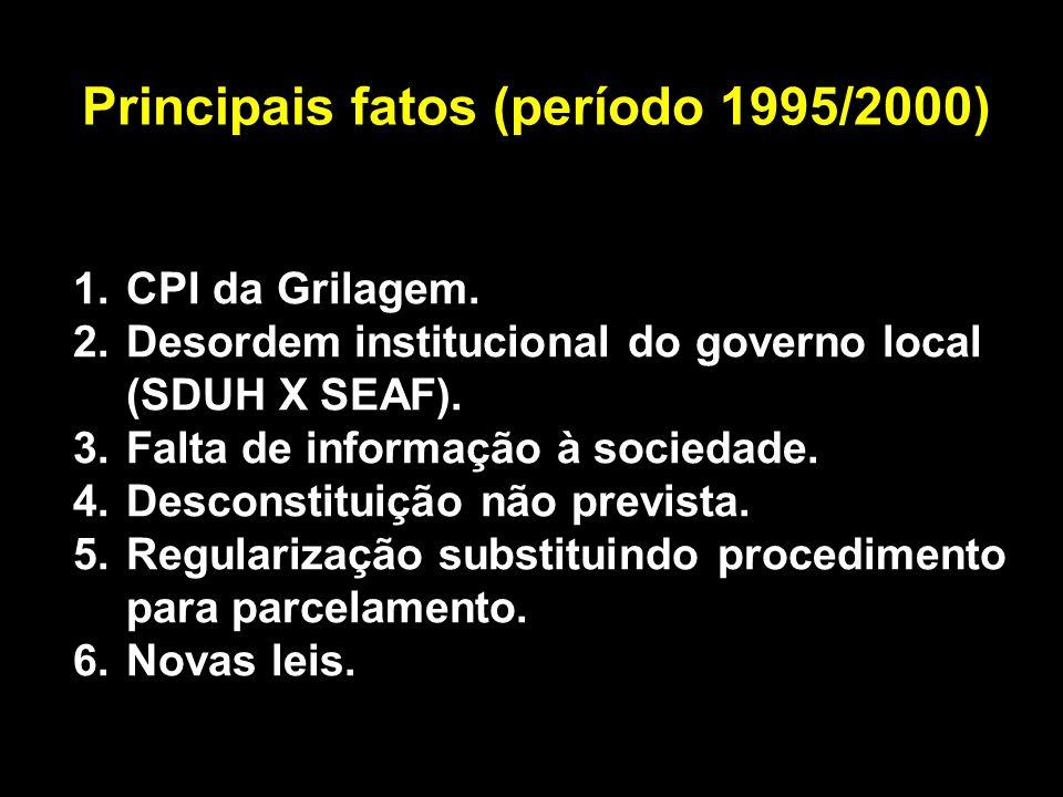 Principais fatos (período 1995/2000) 1.CPI da Grilagem.