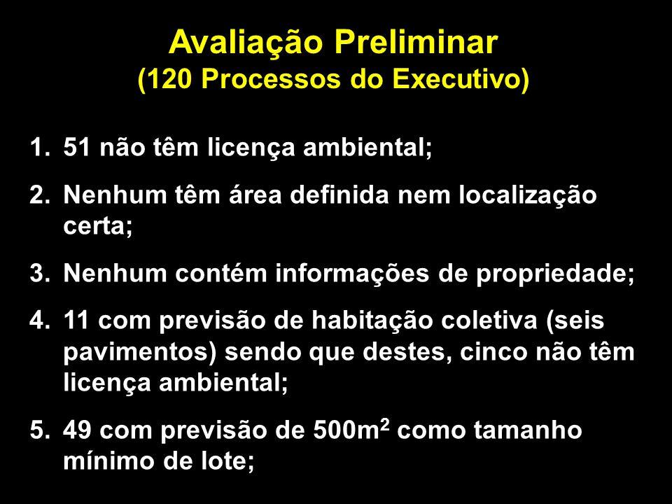 Avaliação Preliminar (120 Processos do Executivo) 1.51 não têm licença ambiental; 2.Nenhum têm área definida nem localização certa; 3.Nenhum contém informações de propriedade; 4.11 com previsão de habitação coletiva (seis pavimentos) sendo que destes, cinco não têm licença ambiental; 5.49 com previsão de 500m 2 como tamanho mínimo de lote;