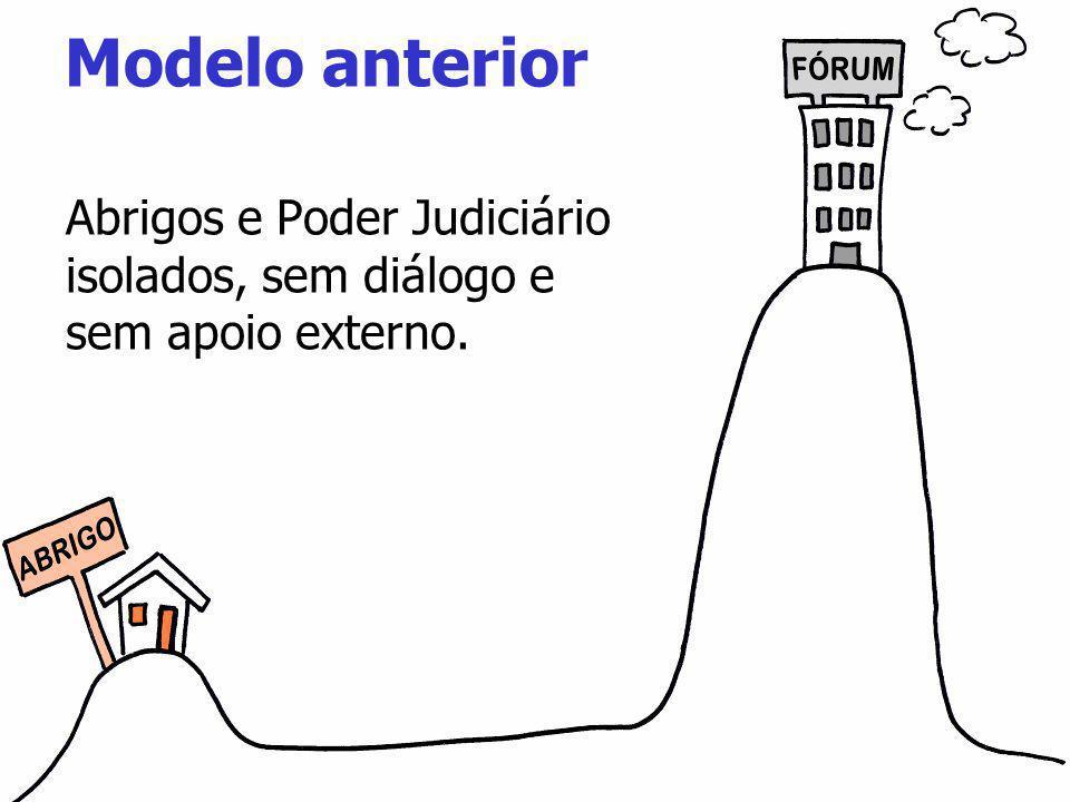 Abrigos e Poder Judiciário isolados, sem diálogo e sem apoio externo. Modelo anterior