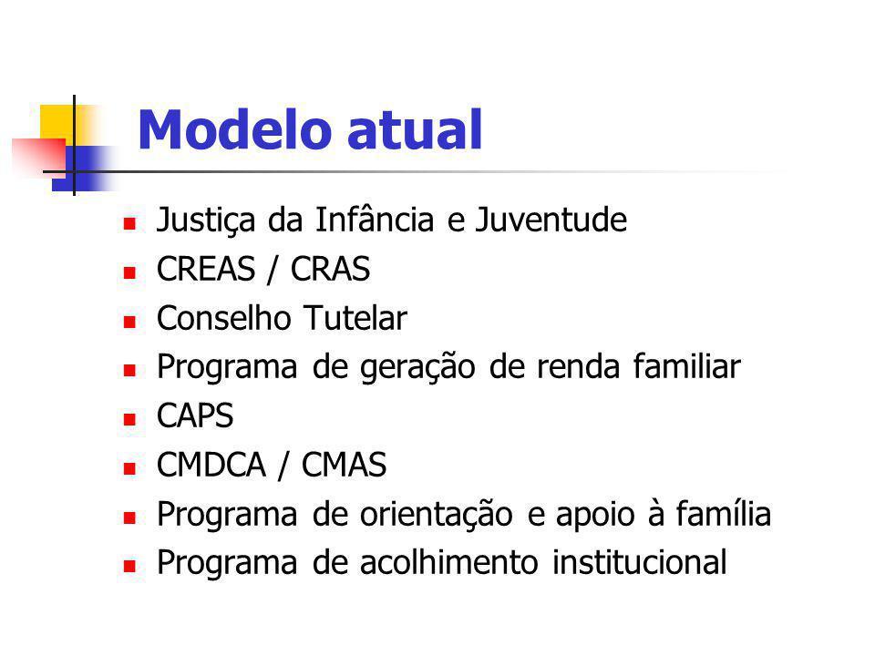Justiça da Infância e Juventude CREAS / CRAS Conselho Tutelar Programa de geração de renda familiar CAPS CMDCA / CMAS Programa de orientação e apoio à família Programa de acolhimento institucional Modelo atual