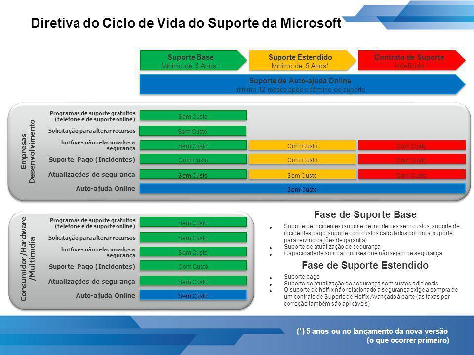 Diretiva do Ciclo de Vida do Suporte da Microsoft Programas de suporte gratuitos (telefone e de suporte online) Suporte Estendido Mínimo de 5 Anos* Su