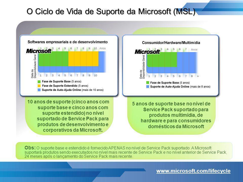 O Ciclo de Vida de Suporte da Microsoft (MSL) 10 anos de suporte (cinco anos com suporte base e cinco anos com suporte estendido) no nível suportado d