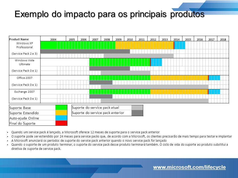 Exemplo do impacto para os principais produtos Quando um service pack é lançado, a Microsoft oferece 12 meses de suporte para o service pack anterior